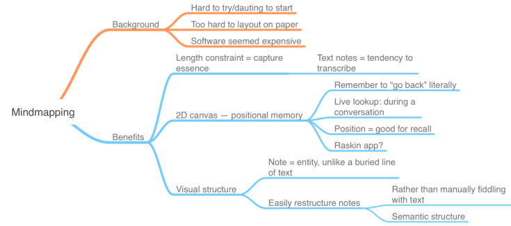 Mindmapping mindmap
